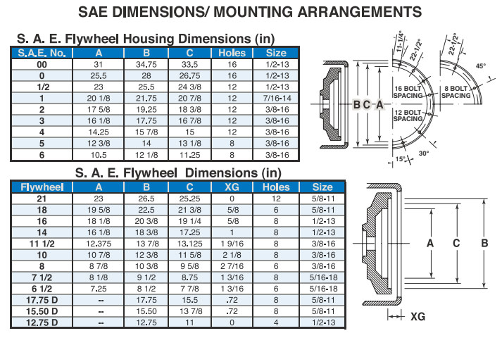 Generator Ends SAE Dimensions and Mounting Arrangements