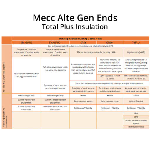 Mecc Alte gen ends Total Plus insulation